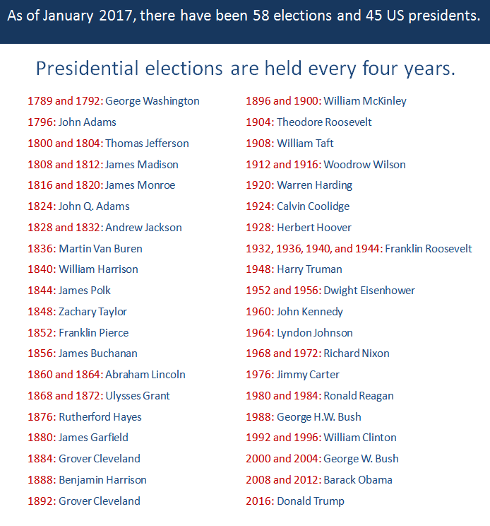 Your Presidential Timeline Activity - Simple Solutions
